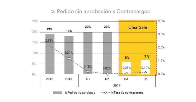 grafico: % pedidos sin aprobación X Contracargos
