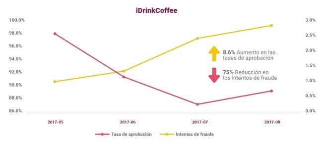 IDrink Coffee tuvo un aumento en las tasas de aprobacion y una redución en las tasas de intentos de fraude